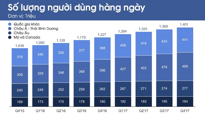 Lượng người dùng Facebook ở Châu Á- Thái Bình Dương vượt hơn cả con số này ở cả châu Âu, Mỹ và Canada công lại.
