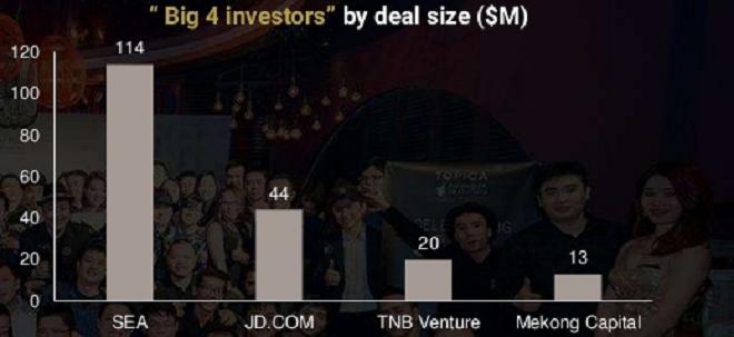 Top 4 các nhà đầu tư lớn nhất theo trị giá các thương vụ. Ảnh:TFI