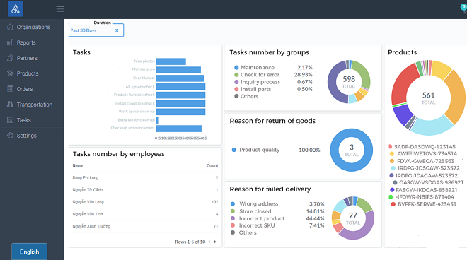 Trong Abivin vRoute 3.0,chức năng quản lý kho hàng được tích hợp vào hệ thống cùng với quản lý đơn hàng, cho phép kiểm soát hàng hóa tồn kho, dự trữ, xuất nhập và vận chuyển...