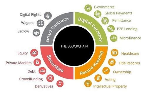 Công nghệ Blockchain sẽ mở ra một xu hướng ứng dụng tiềm năng cho nhiều lĩnh vực như tài chính, y tế, giáo dục,&