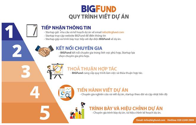 Quy trình hỗ trợ 5 bước của BIGFund.
