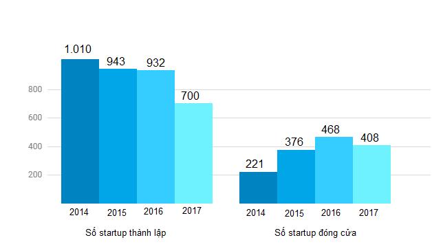Số startup thành lập tại Israel ngày càng giảm, còn số lượng startup đóng cửa có xu hướng tăng. Nguồn: Start-Up Nation Central.